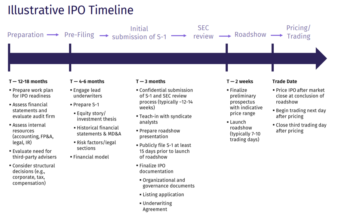 IPO timeline