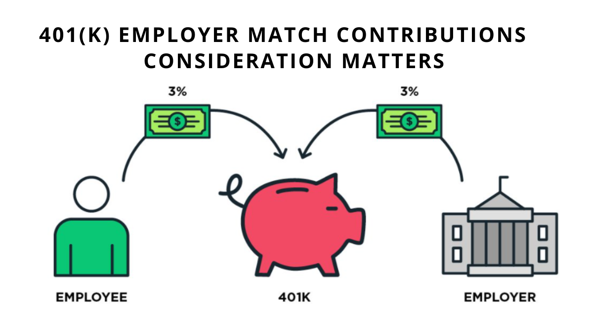 Employer 401(K) Sponsored Retirement Plan Contribution Matching – Ways to Revamp Instead of Suspending It During Hard Times