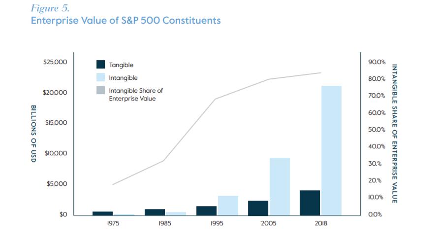 enterprise-value-intangible-assets