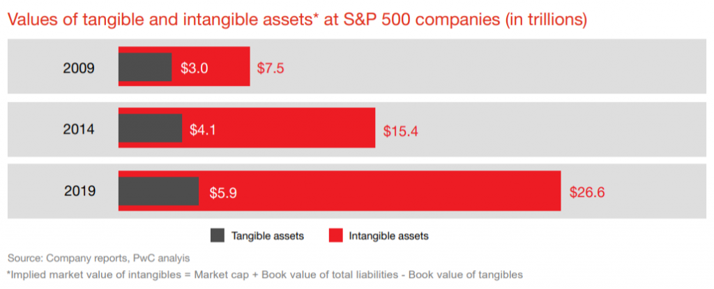 value-of-intangible-assets-of-sp-500-companies