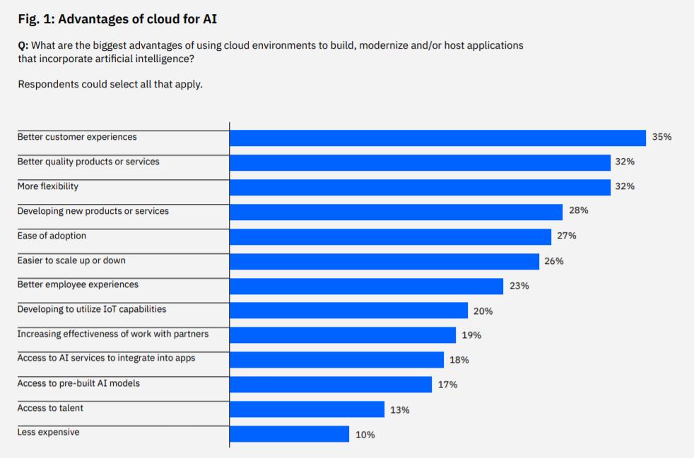 advantages-of-cloud-for-ai