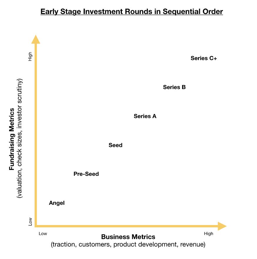 fund-raising-metrics-and-rounds