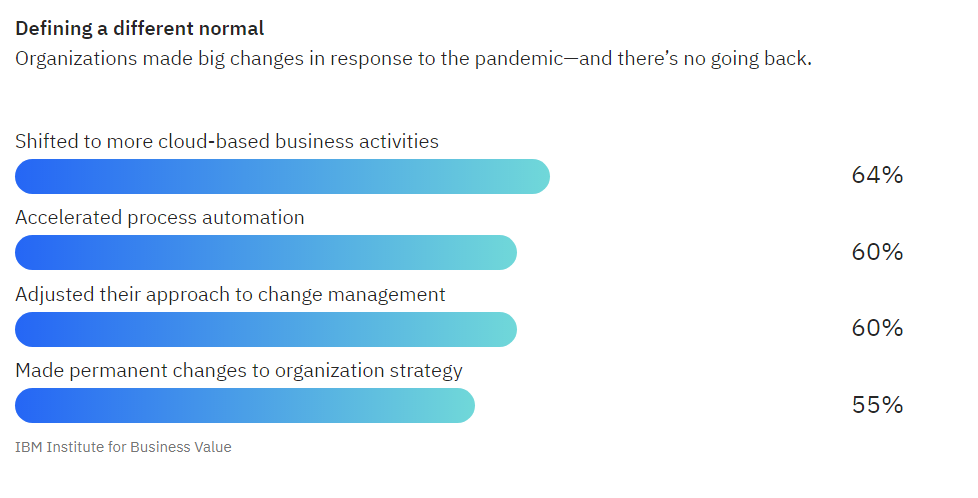 ibm-report-changes-in-business