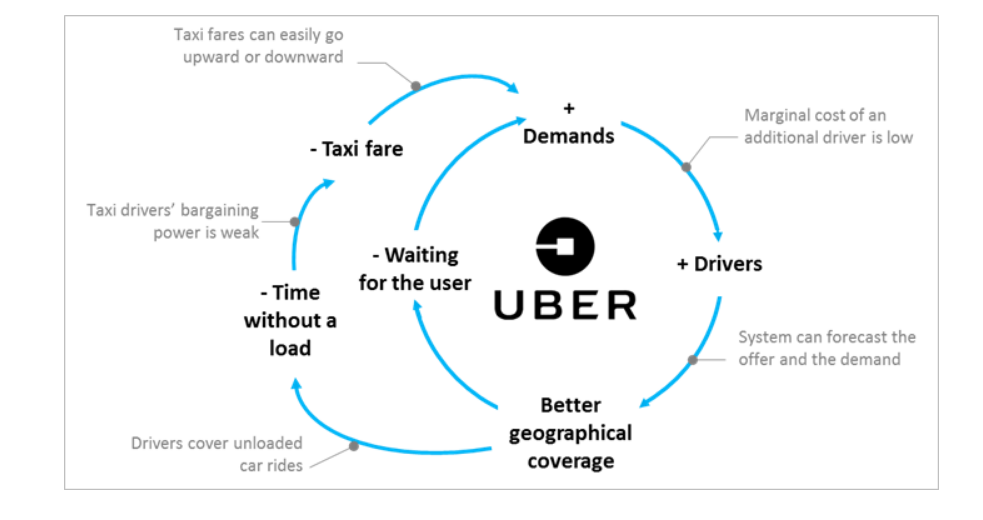 uber-example-of-scalable-startup-model