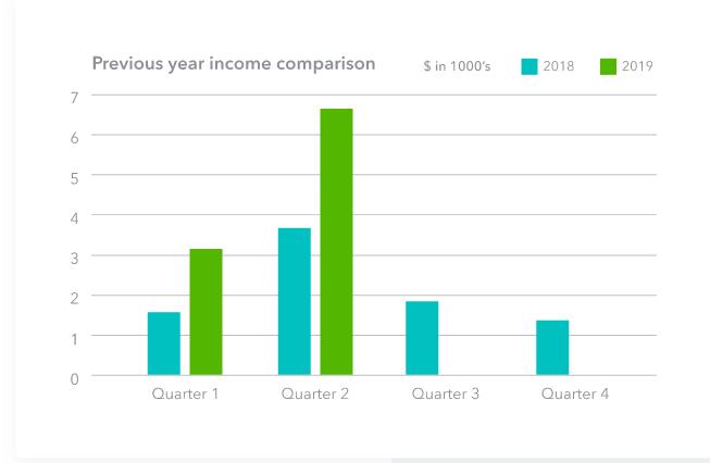 income statements reporting comparison